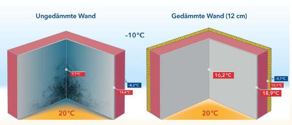 Raumklima: 20 °C und 50 % rel. Feuchte Bild: energieverbaucher.de