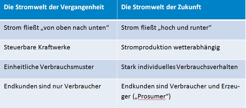 smartmeter_strom1