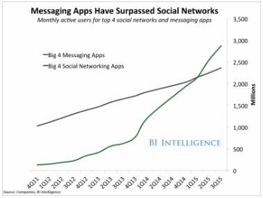 Chatten liegt im Trend: Inzwischen werden Chat-Apps von mehr Menschen genutzt als soziale Medien! Quelle: Bitte auf die Grafik klicken